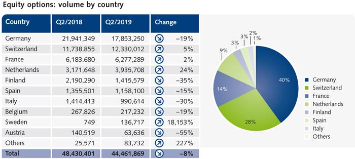 Eurex Exchange - Liquidity Provisioning: Annual