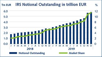 IRS Notional Outstanding